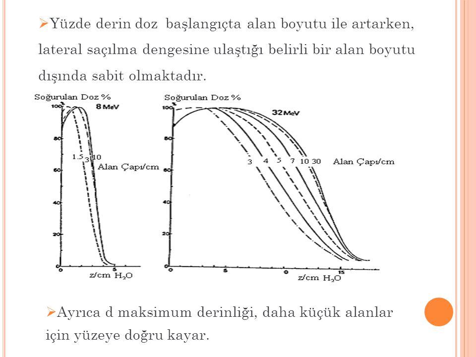  Ayrıca d maksimum derinliği, daha küçük alanlar için yüzeye doğru kayar.  Yüzde derin doz başlangıçta alan boyutu ile artarken, lateral saçılma den