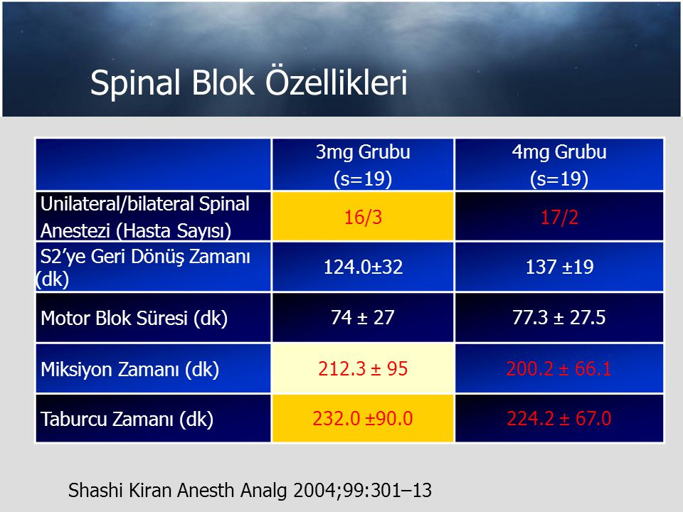 Spinal Blok Özellikleri 3mg Grubu (s=19) 4mg Grubu (s=19) Unilateral/bilateral Spinal Anestezi (Hasta Sayısı) 16/317/2 S2'ye Geri Dönüş Zamanı (dk) 124.0±32137 ±19 Motor Blok Süresi (dk)74 ± 2777.3 ± 27.5 Miksiyon Zamanı (dk)212.3 ± 95200.2 ± 66.1 Taburcu Zamanı (dk)232.0 ±90.0224.2 ± 67.0 Shashi Kiran Anesth Analg 2004;99:301–13