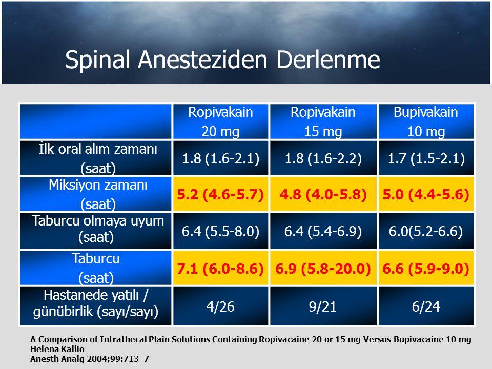 Spinal Anesteziden Derlenme Ropivakain 20 mg Ropivakain 15 mg Bupivakain 10 mg İlk oral alım zamanı (saat) 1.8 (1.6-2.1)1.8 (1.6-2.2)1.7 (1.5-2.1) Miksiyon zamanı (saat) 5.2 (4.6-5.7)4.8 (4.0-5.8)5.0 (4.4-5.6) Taburcu olmaya uyum (saat) 6.4 (5.5-8.0)6.4 (5.4-6.9)6.0(5.2-6.6) Taburcu (saat) 7.1 (6.0-8.6)6.9 (5.8-20.0)6.6 (5.9-9.0) Hastanede yatılı / günübirlik (sayı/sayı) 4/269/216/24 A Comparison of Intrathecal Plain Solutions Containing Ropivacaine 20 or 15 mg Versus Bupivacaine 10 mg Helena Kallio Anesth Analg 2004;99:713–7