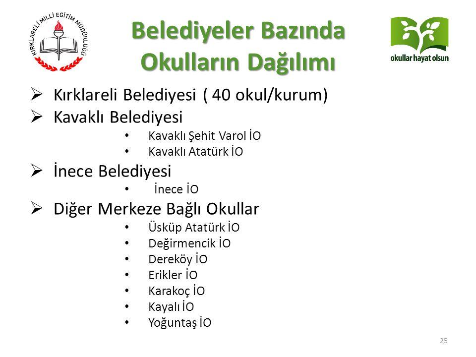Belediyeler Bazında Okulların Dağılımı 25  Kırklareli Belediyesi ( 40 okul/kurum)  Kavaklı Belediyesi Kavaklı Şehit Varol İO Kavaklı Atatürk İO  İn
