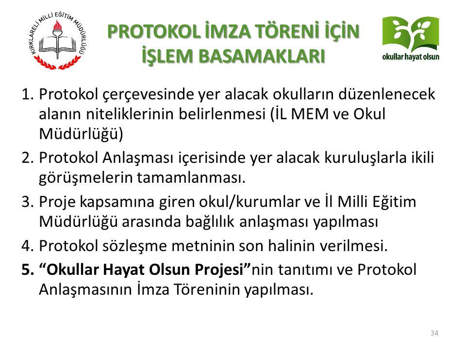 1.Protokol çerçevesinde yer alacak okulların düzenlenecek alanın niteliklerinin belirlenmesi (İL MEM ve Okul Müdürlüğü) 2.Protokol Anlaşması içerisind