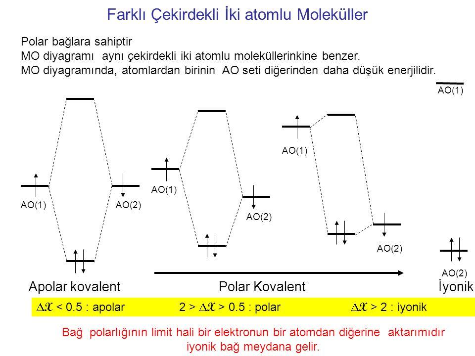 AO(2)AO(1) AO(2) AO(1) AO(2) AO(1) AO(2) AO(1) Apolar kovalentPolar Kovalentİyonik  X  X > 0.5 : polar  X > 2 : iyonik Polar bağlara sahiptir MO diyagramı aynı çekirdekli iki atomlu moleküllerinkine benzer.
