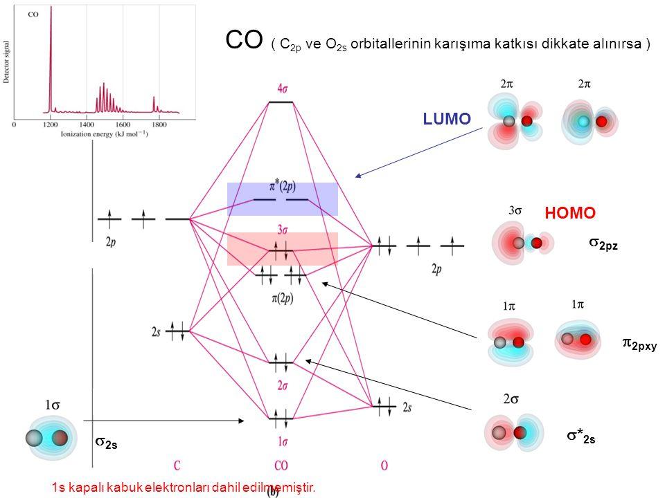 CO ( C 2p ve O 2s orbitallerinin karışıma katkısı dikkate alınırsa ) 1s kapalı kabuk elektronları dahil edilmemiştir.