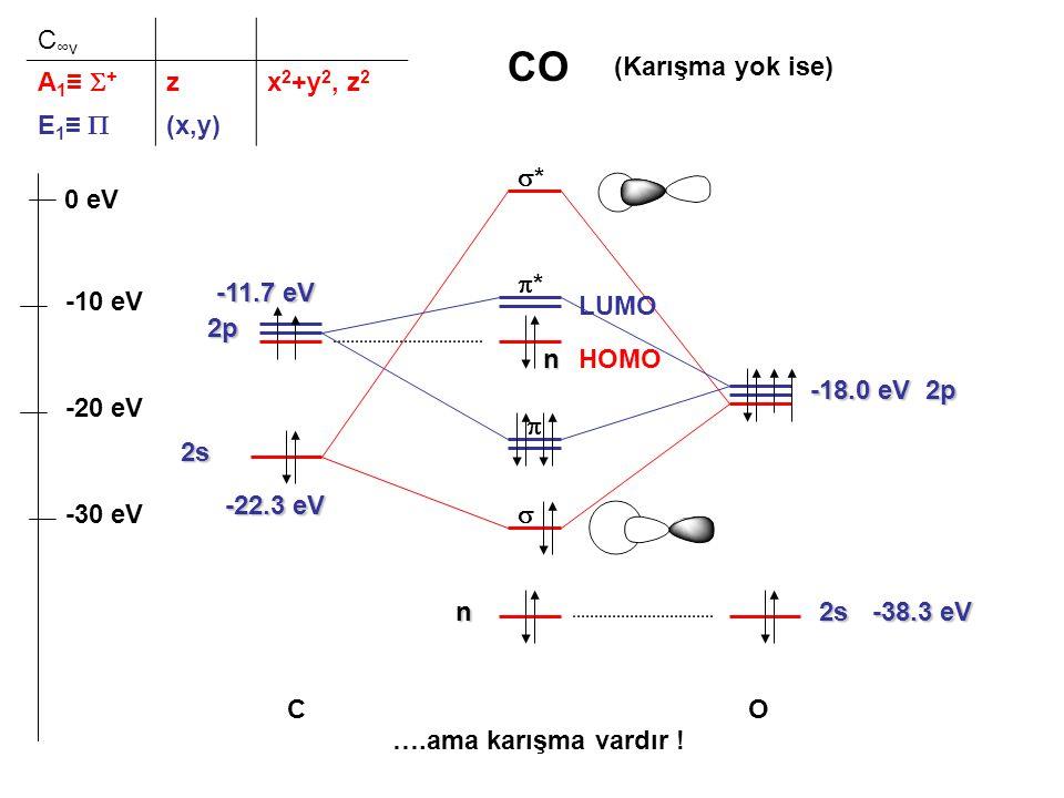 n n2s 2p OC -38.3 eV -18.0 eV -11.7 eV -22.3 eV 2s 2p (Karışma yok ise)  -10 eV -30 eV -20 eV 0 eV **  ** CO ….ama karışma vardır .