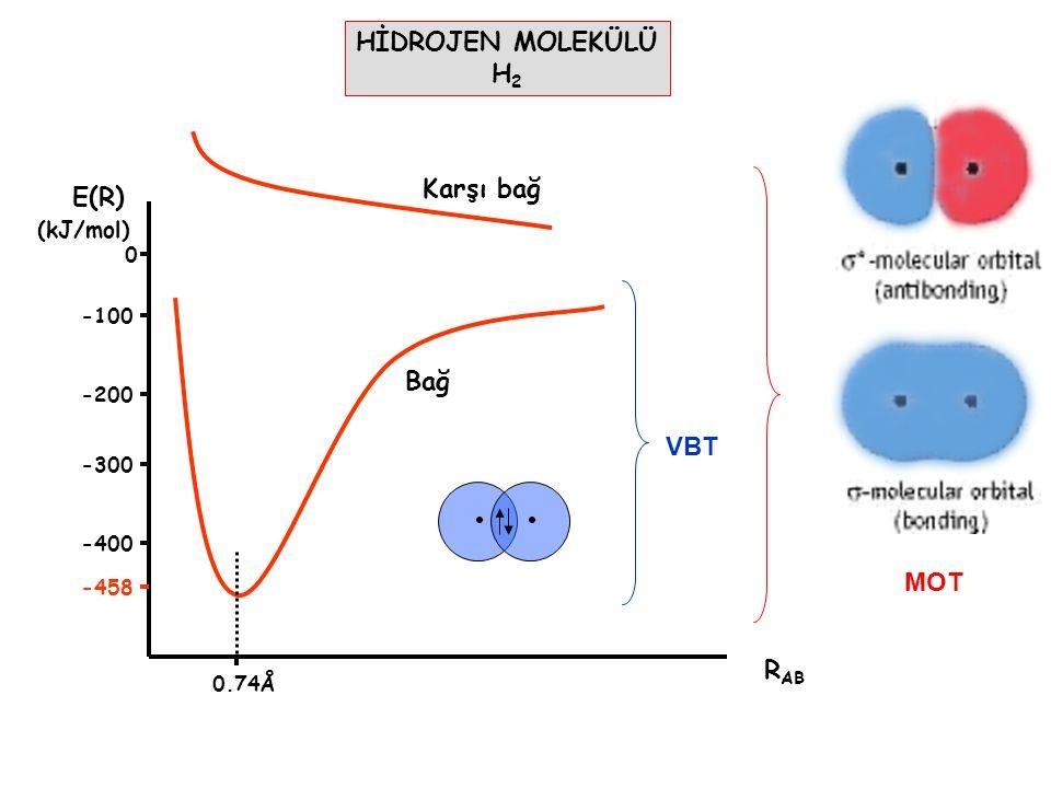 HİDROJEN MOLEKÜLÜ H 2 R AB E(R) (kJ/mol) 0 -100 -200 -300 0.74Å Bağ Karşı bağ -400 -458 VBT MOT
