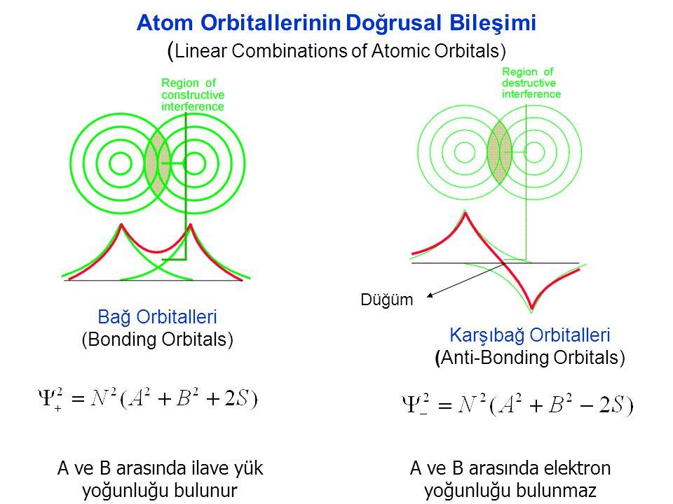 Atom Orbitallerinin Doğrusal Bileşimi ( Linear Combinations of Atomic Orbitals) Bağ Orbitalleri (Bonding Orbitals) A ve B arasında ilave yük yoğunluğu