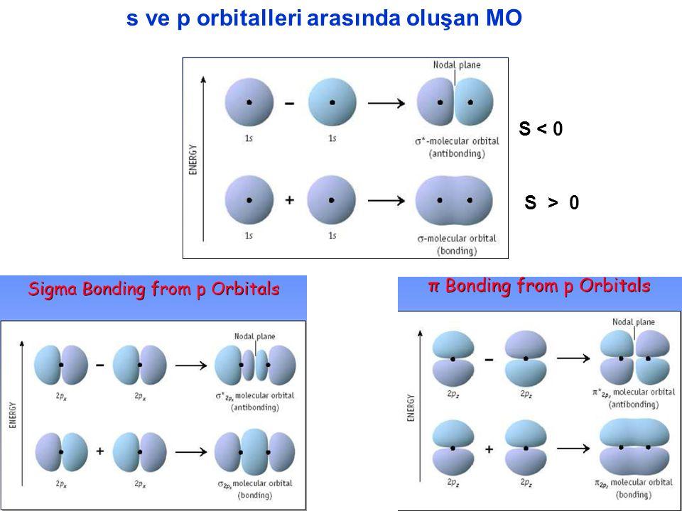  (delta) molekül orbitali Dört lop örtüşmesidir.