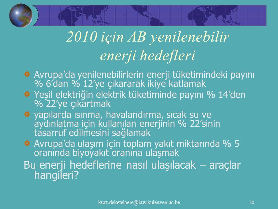 kurt.deketelaere@law.kuleuven.ac.be10 2010 için AB yenilenebilir enerji hedefleri Avrupa'da yenilenebilirlerin enerji tüketimindeki payını % 6'dan % 1