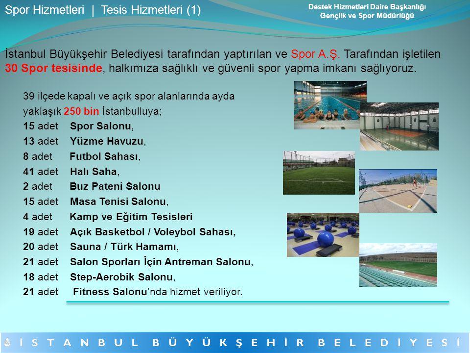 39 ilçede kapalı ve açık spor alanlarında ayda yaklaşık 250 bin İstanbulluya; 15 adetSpor Salonu, 13 adetYüzme Havuzu, 8 adet Futbol Sahası, 41 adetHa