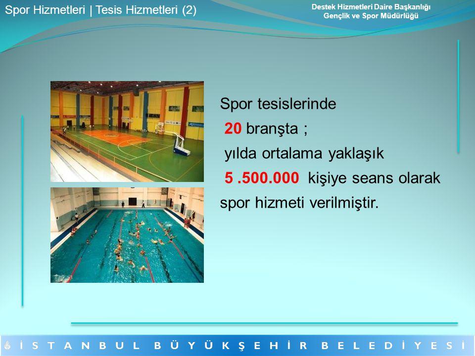 Spor tesislerinde 20 branşta ; yılda ortalama yaklaşık 5.500.000 kişiye seans olarak spor hizmeti verilmiştir. Destek Hizmetleri Daire Başkanlığı Genç