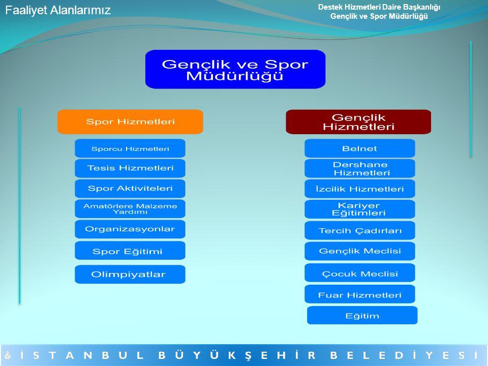 İstanbul Büyükşehir Belediyesi adına; performans sporlarını İBB Spor Kulübü, Spor tesisi ve işletmeciliği hizmetleri Spor A.Ş.