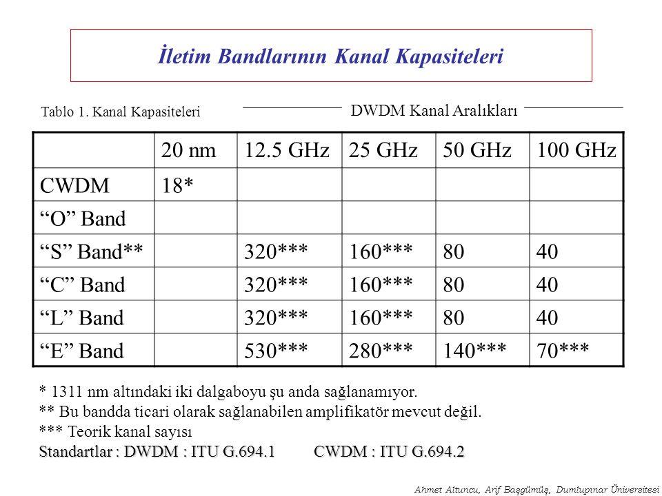 """İletim Bandlarının Kanal Kapasiteleri Ahmet Altuncu, Arif Başgümüş, Dumlupınar Üniversitesi 20 nm12.5 GHz25 GHz50 GHz100 GHz CWDM18* """"O"""" Band """"S"""" Band"""
