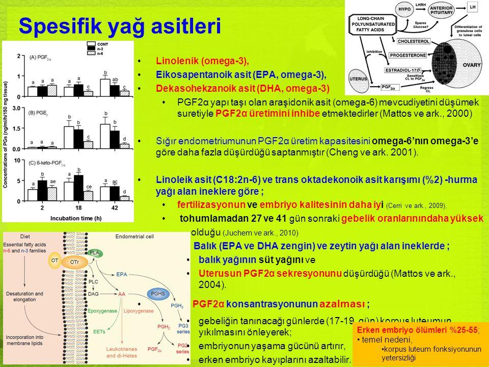 Spesifik yağ asitleri Linolenik (omega-3), Eikosapentanoik asit (EPA, omega-3), Dekasohekzanoik asit (DHA, omega-3) PGF2α yapı taşı olan araşidonik as