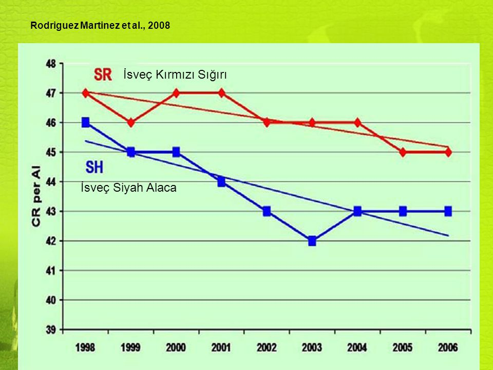 Rodriguez Martinez et al., 2008 İsveç Kırmızı Sığırı İsveç Siyah Alaca