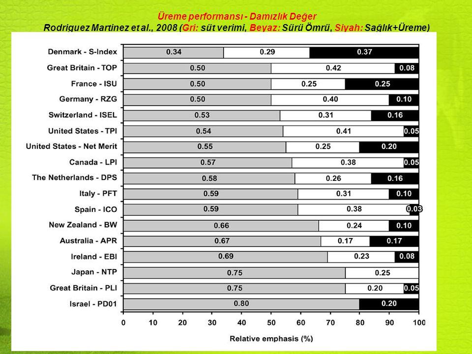 Sürü performans değerlendirmesiHedefler Az problemli Orta Problemli Ciddi Problemli Sürü döl verim puanları Mükemmel (A+) Yeterli (A)BCD Buzağılayanlardan tohumlananların oranı>9490-9387-8984-89<83 Buzağılamadan ilk tohumlamaya kadar geçen süre (gün)55-6465-6970-7475-82>82 İlk serviste 24 günlük periyotta tohumlananların oranı (%)>6959-6848-5833-47<32 Dönenlerde kızgınlık tespit oranı (%)>6859-6853-5840-52<39 İlk tohumlamada gebe kalma oranı (%)>5852-5747-5142-46<41 Bütün tohumlamaların gebelik oranı (%)>5852-5747-5142-46<41 Buzağılama sonrası tohumlananların gebelik oranı, %>9692-9589-9185-88<84 Buzağılayanların yeniden gebe kalma oranı,%>8882-8779-8174-78<73 Servis periyodu (gün) (conception)70-8687-9394-101102-113>113 Buzağılama aralığı (gün)350-369370-376377-382383-395>395 Açık gün (gün)86-109110-120121-133134-154>154 Döl tutmama nedebiyle ayıklama oranı (%)4-78-1011-1415-16>16 Diğer nedenlerle ayıklama oranı (%)<1011-1213-1415-16>16 Toplam ayıklama oranı (%)12-1617-2021-2324-30>31 Buzağılama aralığına göre düzeltilmiş buzağılama oranı (%)>8480-8376-7971-75<70 Döl verimi idaresi bakımından A+ ile D grubu arası değerlendirme sonuçları Dairy Information Systems to Manage and Record Fertility DAISY PROGRAM REPORTS
