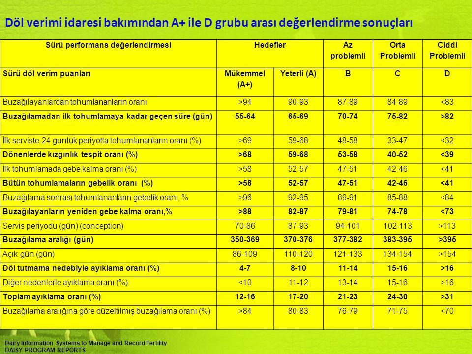 Süt Sığırcılığında Üreme Performansının Kötüleşmesinin Nedenleri Yüksek süt verimi yönünde yapılan seleksiyonun yan etkileri (Leroy ve ark., 2008) Besin madde kullanımın önceliği süt üretimine yönlendirilmesi, Yetersiz Yem Tüketimi-Yüksek Verim-Negatif Enerji Dengesi Metabolik ve hormonal stresler, hipotalamus-hipofiz-yumurtalık eksenindeki dengeleri bozmakta ve sonuçta üreme ile ilgili olumsuzluklar ortaya çıkmaktadır (Garnsworthy ve ark., 2008).