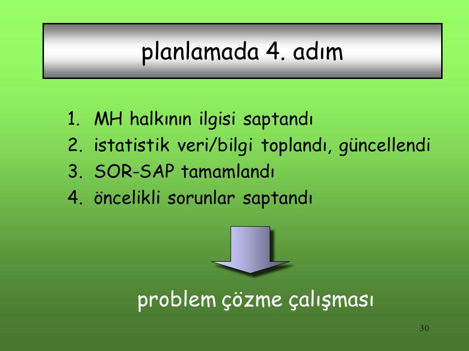 Simple mapping 1.MH halkının ilgisi saptandı 2.istatistik veri/bilgi toplandı, güncellendi 3.SOR-SAP tamamlandı 4.öncelikli sorunlar saptandı problem çözme çalışması planlamada 4.