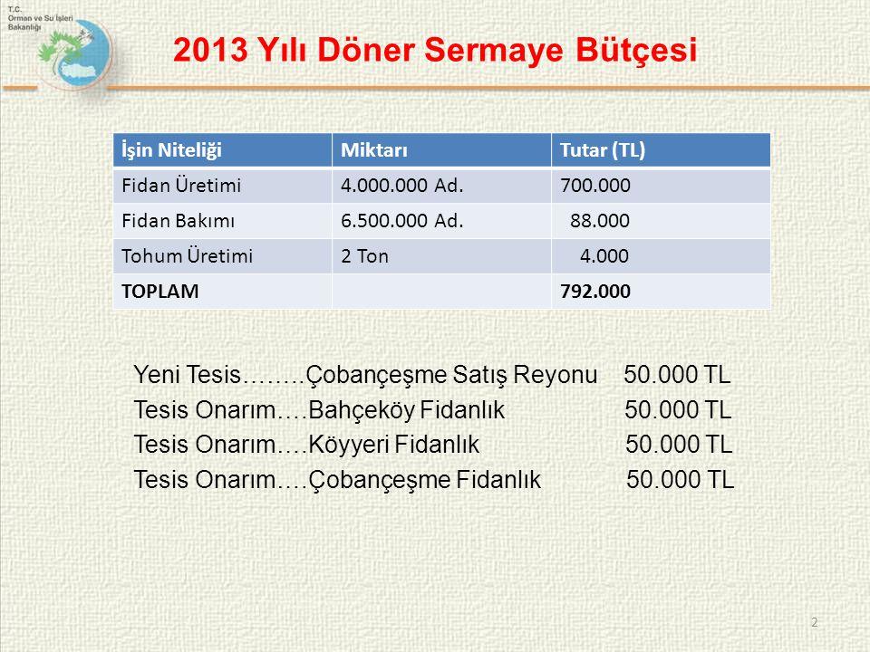 2013 Yılı Döner Sermaye Bütçesi Yeni Tesis……..Çobançeşme Satış Reyonu 50.000 TL Tesis Onarım….Bahçeköy Fidanlık 50.000 TL Tesis Onarım….Köyyeri Fidanl
