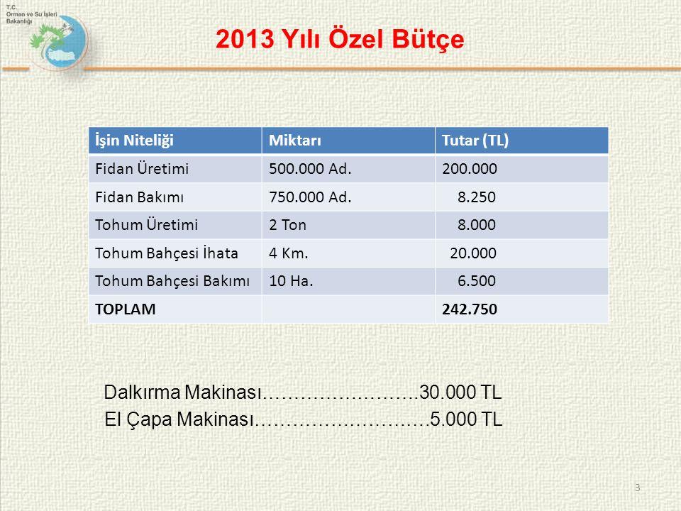 2013 Yılı Özel Bütçe Dalkırma Makinası…………………….30.000 TL El Çapa Makinası……………………….5.000 TL 3 İşin NiteliğiMiktarıTutar (TL) Fidan Üretimi500.000 Ad.2