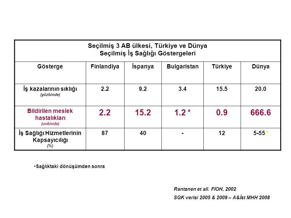 Seçilmiş 3 AB ülkesi, Türkiye ve Dünya Seçilmiş İş Sağlığı Göstergeleri GöstergeFinlandiyaİspanyaBulgaristanTürkiyeDünya İş kazalarının sıklığı (yüzbi