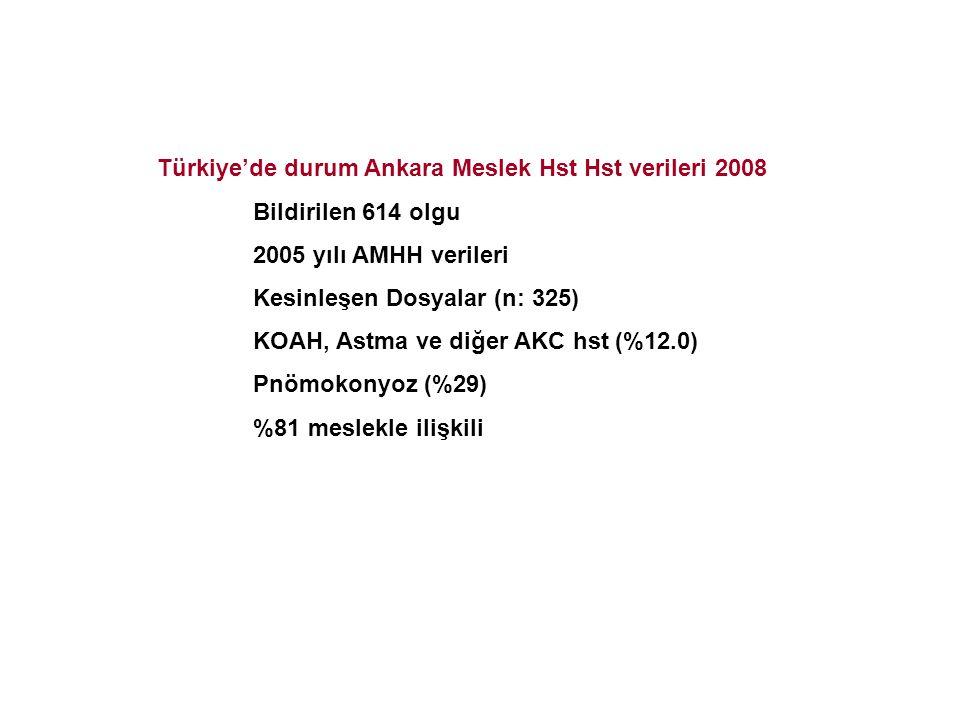 Türkiye'de durum Ankara Meslek Hst Hst verileri 2008 Bildirilen 614 olgu 2005 yılı AMHH verileri Kesinleşen Dosyalar (n: 325) KOAH, Astma ve diğer AKC
