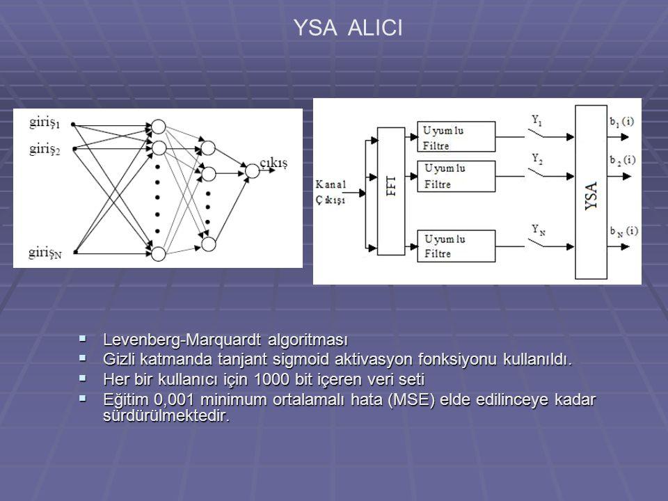 YSA ALICI  Levenberg-Marquardt algoritması  Gizli katmanda tanjant sigmoid aktivasyon fonksiyonu kullanıldı.