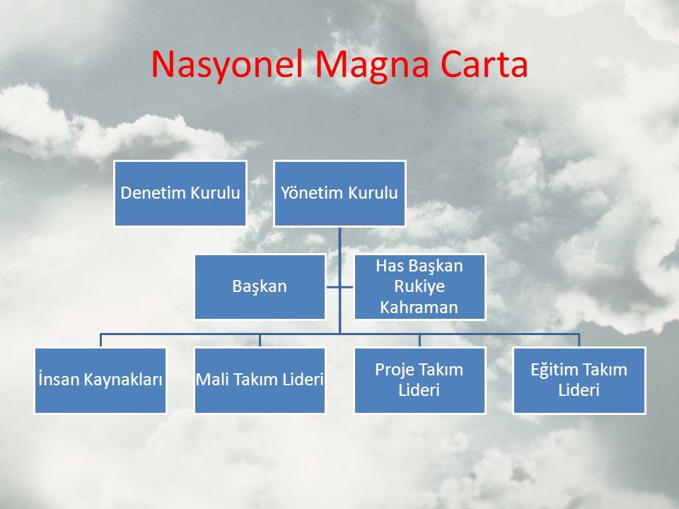Nasyonel Magna Carta Denetim KuruluYönetim Kurulu İnsan KaynaklarıMali Takım Lideri Proje Takım Lideri Eğitim Takım Lideri Başkan Has Başkan Rukiye Kahraman