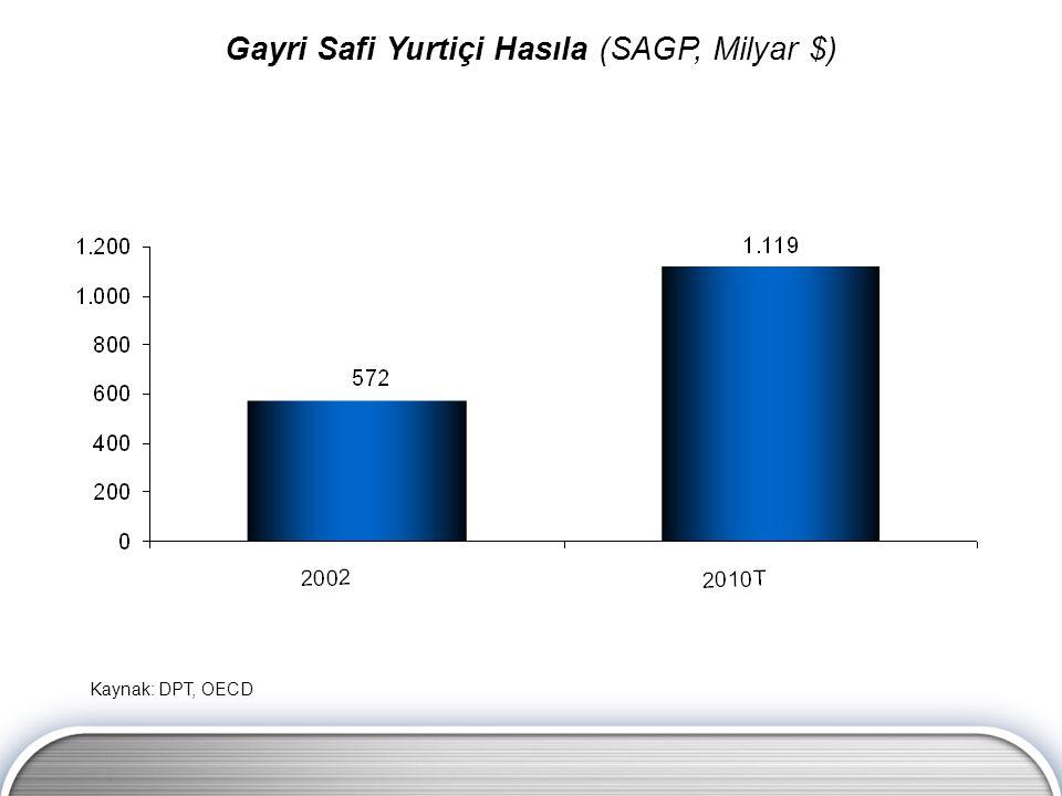 Kaynak: DPT, OECD Gayri Safi Yurtiçi Hasıla (SAGP, Milyar $)