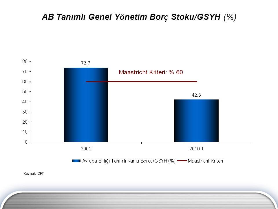 AB Tanımlı Genel Y ö netim Bor ç Stoku/GSYH (%)