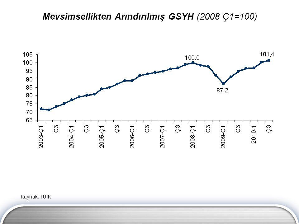 Mevsimsellikten Arındırılmış GSYH (2008 Ç1=100) Kaynak: TÜİK