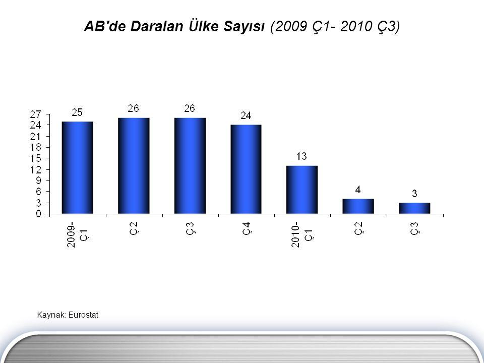 AB'de Daralan Ü lke Sayısı (2009 Ç1- 2010 Ç3) Kaynak: Eurostat