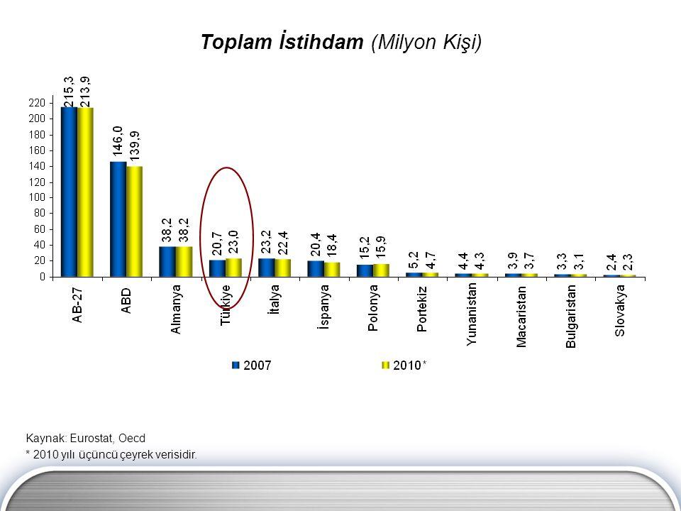 Toplam İstihdam (Milyon Kişi) Kaynak: Eurostat, Oecd * 2010 yılı üçüncü çeyrek verisidir.