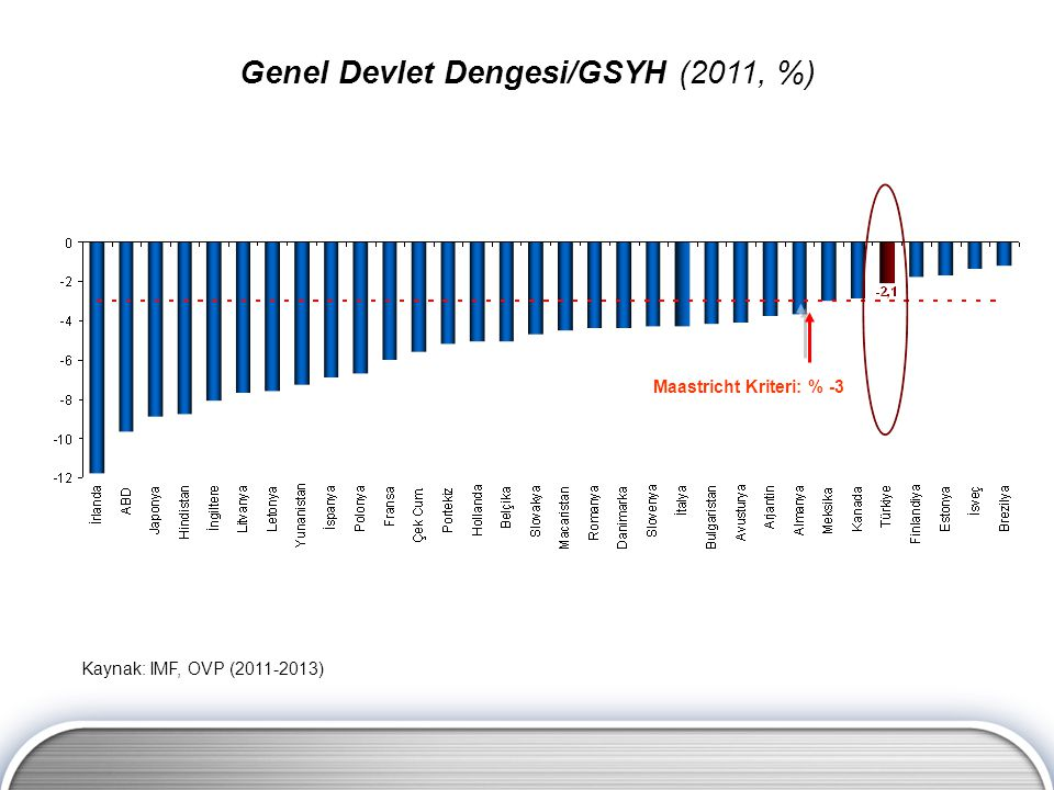 Maastricht Kriteri: % -3 Kaynak: IMF, OVP (2011-2013) Genel Devlet Dengesi/GSYH (2011, %)