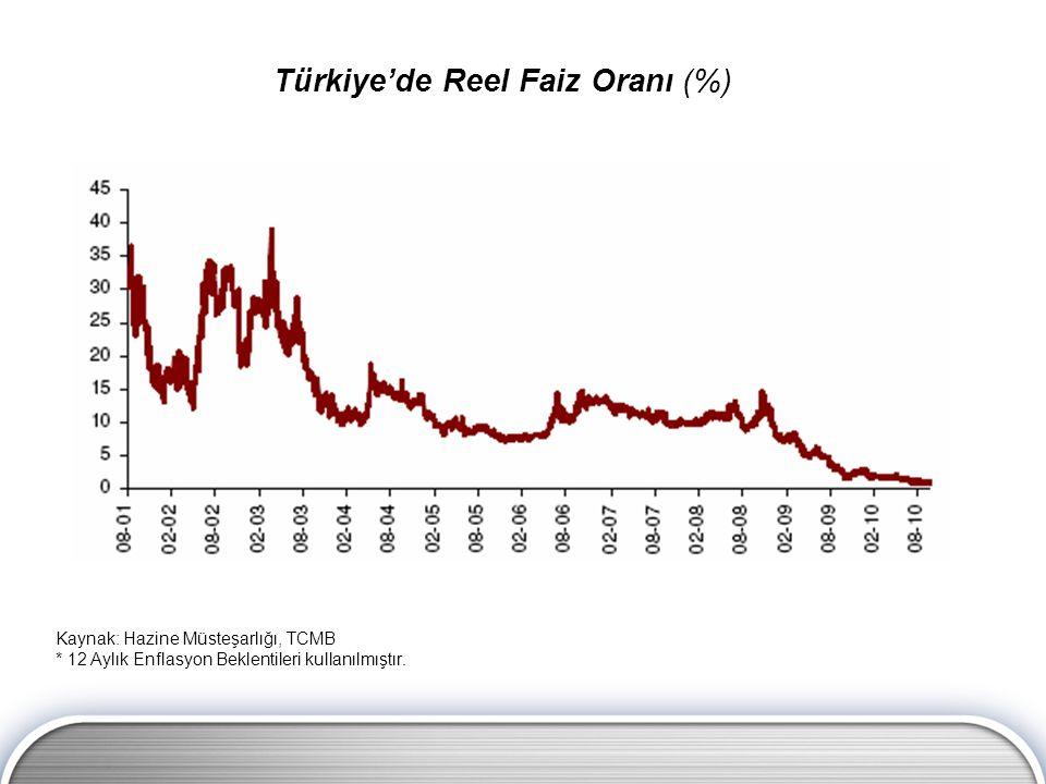Türkiye'de Reel Faiz Oranı (%) Kaynak: Hazine Müsteşarlığı, TCMB * 12 Aylık Enflasyon Beklentileri kullanılmıştır.