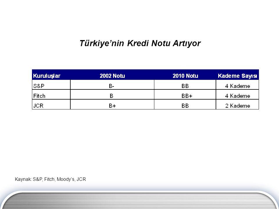Kaynak: S&P, Fitch, Moody's, JCR Türkiye'nin Kredi Notu Artıyor