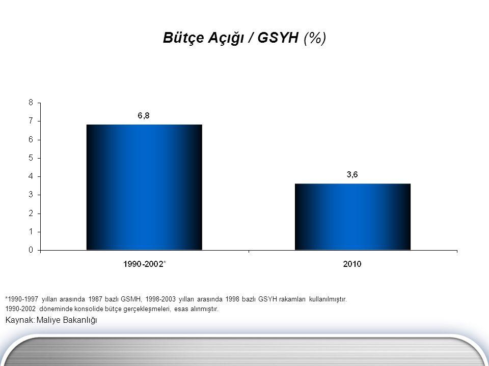 Bütçe Açığı / GSYH (%) *1990-1997 yılları arasında 1987 bazlı GSMH, 1998-2003 yılları arasında 1998 bazlı GSYH rakamları kullanılmıştır. 1990-2002 dön
