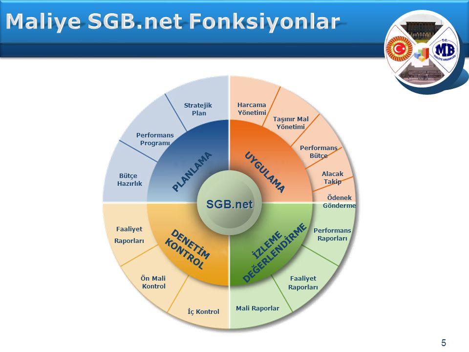 5 SGB.net PLANLAMA UYGULAMA DENETİM KONTROL İZLEME DEĞERLENDİRME Performans Bütçe Harcama Yönetimi Alacak Takip Ödenek Gönderme Taşınır Mal Yönetimi Faaliyet Raporları Ön Mali Kontrol İç Kontrol Performans Raporları Faaliyet Raporları Mali Raporlar Performans Programı Stratejik Plan Bütçe Hazırlık