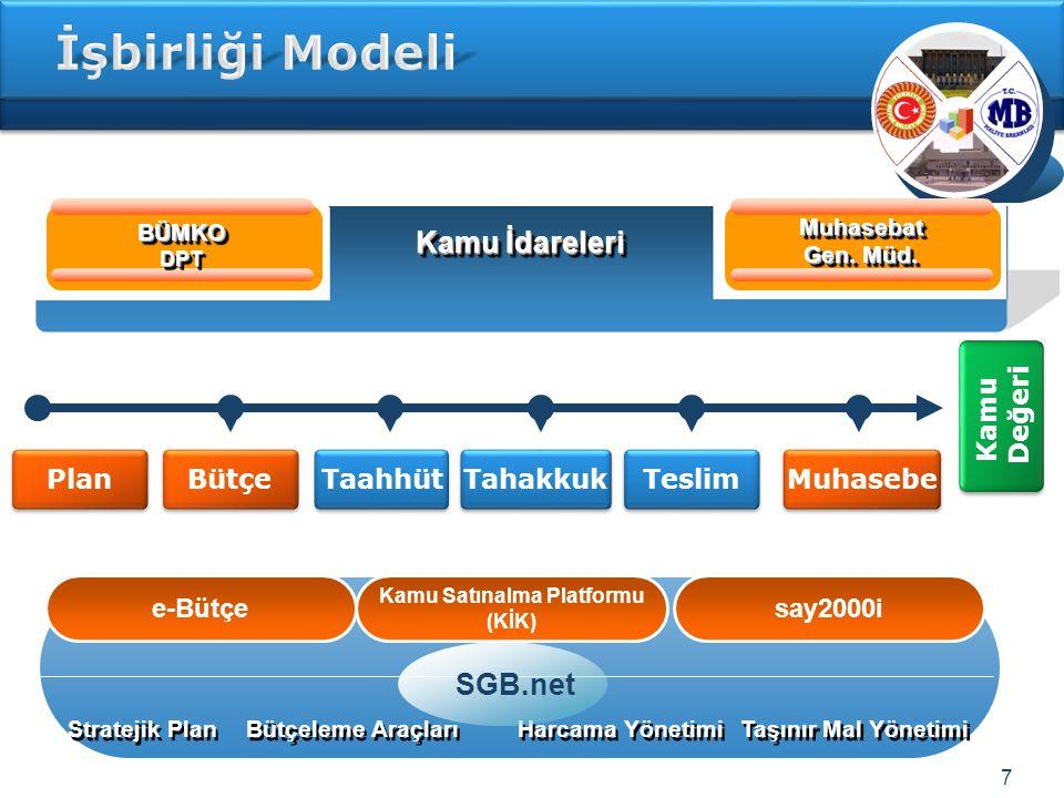 7 Plan Bütçe Taahhüt Teslim Muhasebe BÜMKODPTBÜMKODPT Muhasebat Gen.