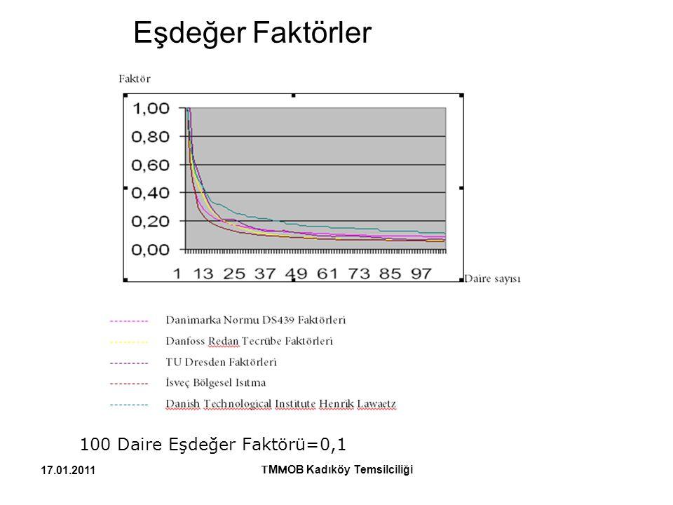 Eşdeğer Faktörler 100 Daire Eşdeğer Faktörü=0,1 T M M OB Kadıköy Temsilciliği 17.01.2011