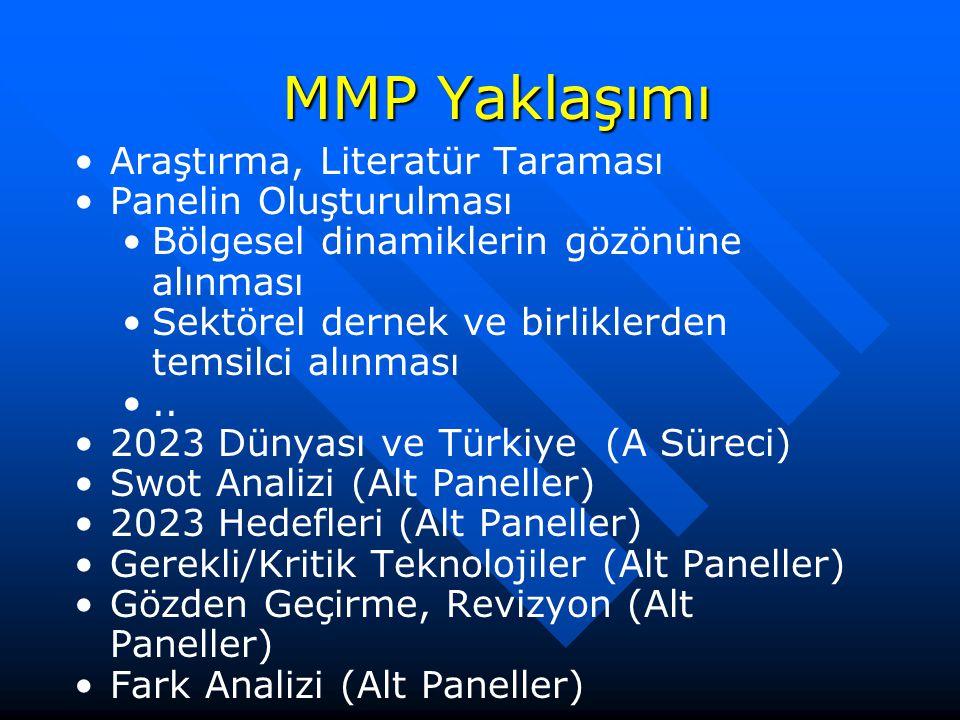 MMP Yaklaşımı Araştırma, Literatür Taraması Panelin Oluşturulması Bölgesel dinamiklerin gözönüne alınması Sektörel dernek ve birliklerden temsilci alı