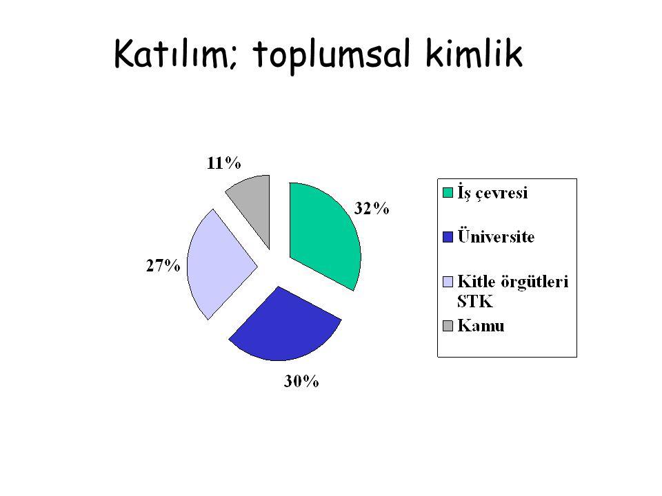 Katılım; toplumsal kimlik