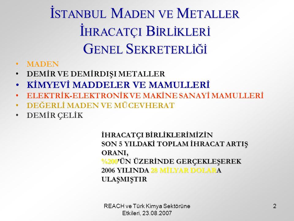 REACH ve Türk Kimya Sektörüne Etkileri, 23.08.2007 2 İ STANBUL M ADEN VE M ETALLER İ HRACATÇI B İRLİKLERİ G ENEL S EKRETERLİĞİ MADEN DEMİR VE DEMİRDIŞI METALLER KİMYEVİ MADDELER VE MAMULLERİ ELEKTRİK-ELEKTRONİK VE MAKİNE SANAYİ MAMULLERİ DEĞERLİ MADEN VE MÜCEVHERAT DEMİR ÇELİK İHRACATÇI BİRLİKLERİMİZİN SON 5 YILDAKİ TOPLAM İHRACAT ARTIŞ ORANI, %200'ÜN ÜZERİNDE GERÇEKLEŞEREK 2006 YILINDA 28 MİLYAR DOLARA ULAŞMIŞTIR