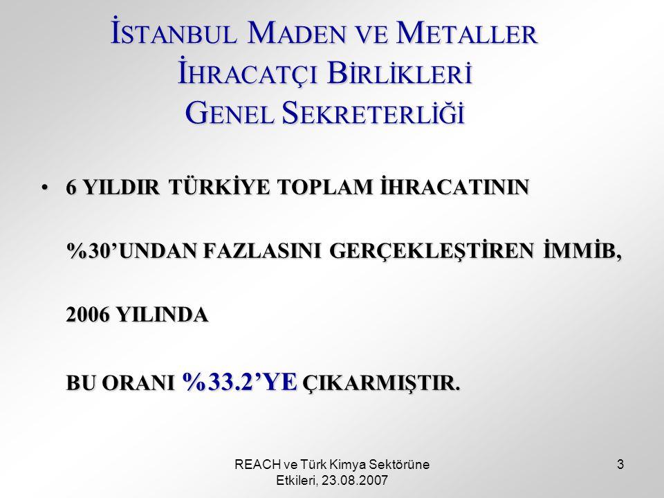 REACH ve Türk Kimya Sektörüne Etkileri, 23.08.2007 3 6 YILDIR TÜRKİYE TOPLAM İHRACATININ6 YILDIR TÜRKİYE TOPLAM İHRACATININ %30'UNDAN FAZLASINI GERÇEKLEŞTİREN İMMİB, 2006 YILINDA BU ORANI %33.2'YE ÇIKARMIŞTIR.