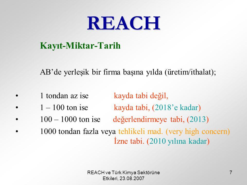 REACH ve Türk Kimya Sektörüne Etkileri, 23.08.2007 7 REACH Kayıt-Miktar-Tarih AB'de yerleşik bir firma başına yılda (üretim/ithalat); 1 tondan az isekayda tabi değil, 1 – 100 ton isekayda tabi, (2018'e kadar) 100 – 1000 ton ise değerlendirmeye tabi, (2013) 1000 tondan fazla veya tehlikeli mad.