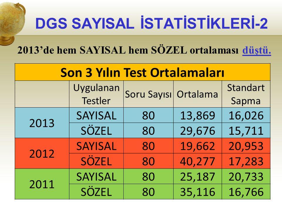 DGS SAYISAL İSTATİSTİKLERİ-2 2013'de hem SAYISAL hem SÖZEL ortalaması düştü. Son 3 Yılın Test Ortalamaları Uygulanan Testler Soru SayısıOrtalama Stand