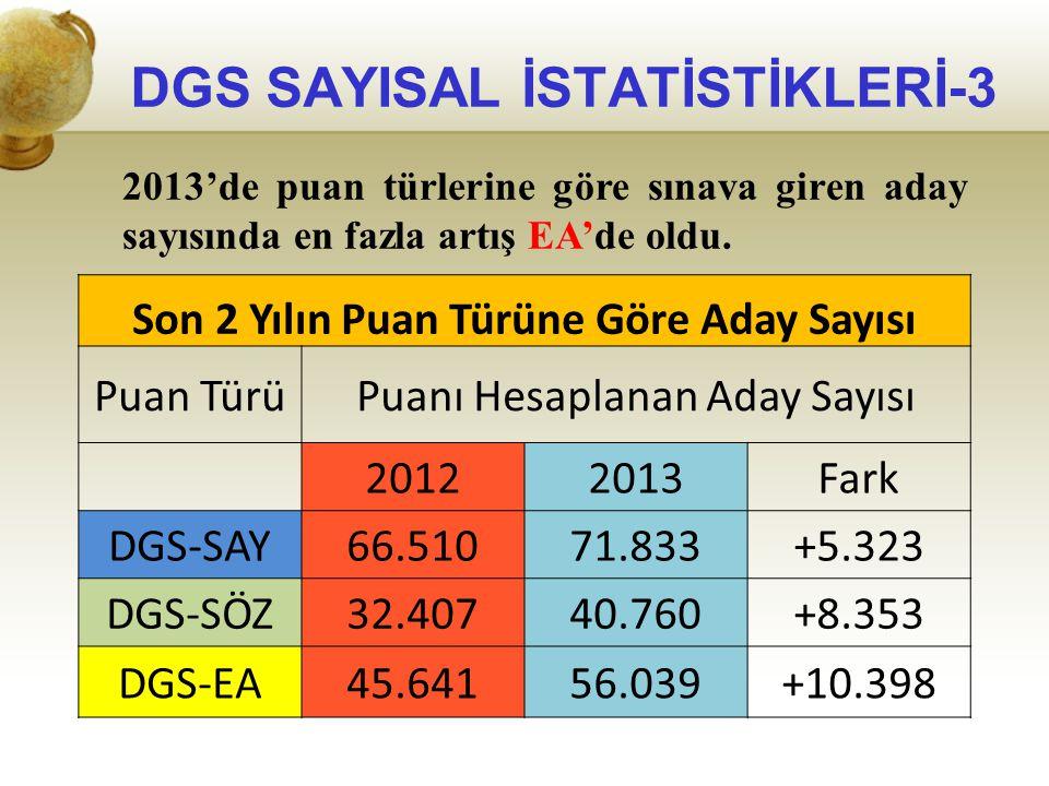 2013'de puan türlerine göre sınava giren aday sayısında en fazla artış EA'de oldu. Son 2 Yılın Puan Türüne Göre Aday Sayısı Puan TürüPuanı Hesaplanan