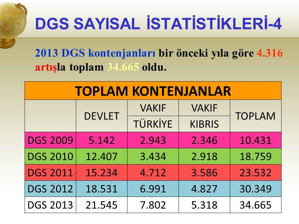 DGS SAYISAL İSTATİSTİKLERİ-4 2013 DGS kontenjanları bir önceki yıla göre 4.316 artışla toplam 34.665 oldu. TOPLAM KONTENJANLAR DEVLET VAKIF TOPLAM TÜR