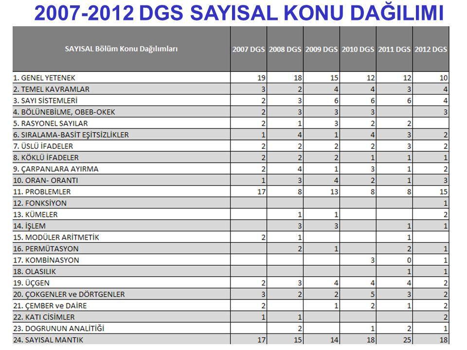2007-2012 DGS SAYISAL KONU DAĞILIMI