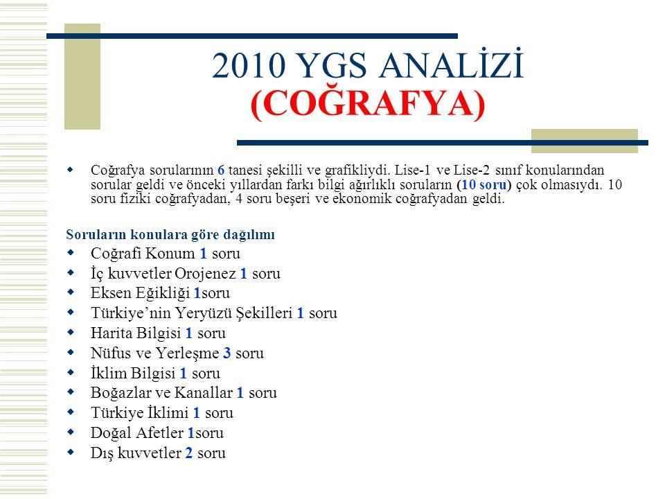 2010 YGS ANALİZİ (COĞRAFYA)  Coğrafya sorularının 6 tanesi şekilli ve grafikliydi. Lise-1 ve Lise-2 sınıf konularından sorular geldi ve önceki yıllar