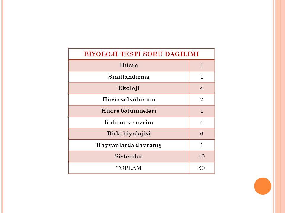BİYOLOJİ TESTİ SORU DAĞILIMI Hücre 1 Sınıflandırma 1 Ekoloji 4 Hücresel solunum 2 Hücre bölünmeleri 1 Kalıtım ve evrim 4 Bitki biyolojisi 6 Hayvanlarda davranış 1 Sistemler 10 TOPLAM30